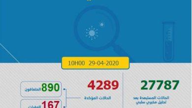 Photo of كورونا-المغرب.. تعافي 112 حالة جديدة وإجمالي الوفيات بلغ 167