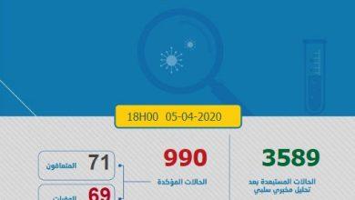 Photo of كورونا-المغرب.. تسجيل107 حالات إصابة مؤكدة و11 حالة وفاة جديدة