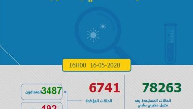 Photo of كورونا-المغرب.. نسبة الإماتة سجلت انخفاضا بنسبة 2.8 في المائة