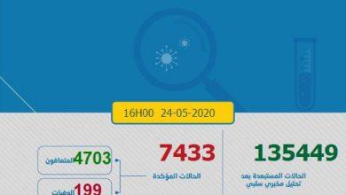 Photo of كورونا-المغرب: 27 إصابة مؤكدة جديدة والعدد الإجمالي يصل إلى 7433 حالة