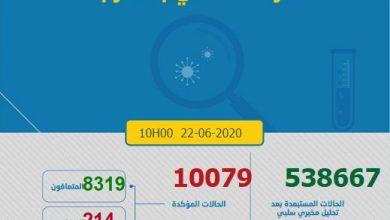 Photo of كورونا-المغرب.. 35 حالة جديدة للشفاء واستقرار عدد الوفيات في 214