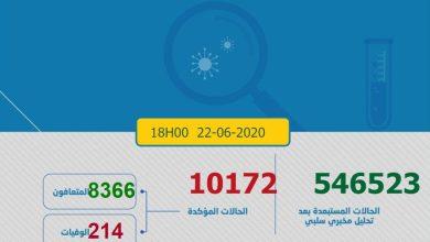 Photo of كورونا-المغرب : 195 إصابة مؤكدة ترفع إجمالي الحالات إلى 10 آلاف و172