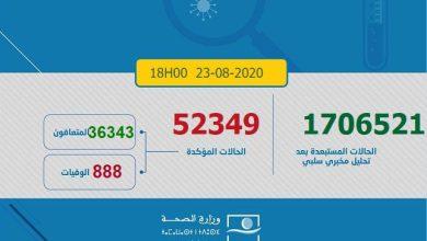 Photo of كورونا-المغرب : 1303 حالات شفاء جديدة وإجمالي الإصابات يرتفع إلى 52 ألف و349