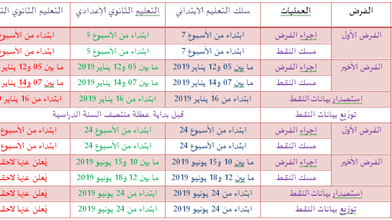 تاريخ الاعلان عن نقط المراقبة المستمرة 2018-2019 جميع التلاميذ