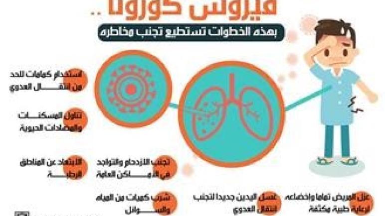 عرض تحسيسي حول فيروس كورونا المستجد…نصائح و طرق الحماية