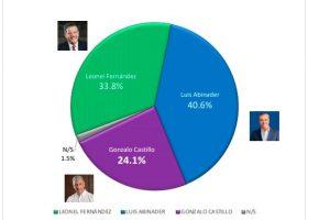 Encuesta: 47.5%peledeístas votaría por Gonzalo y 45.8% por Leonel