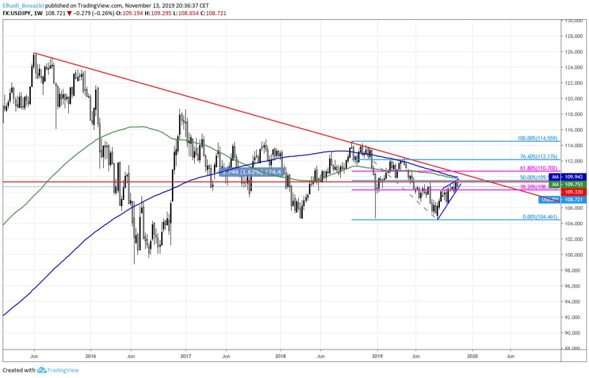 البياني الأسبوعي الدولار الين