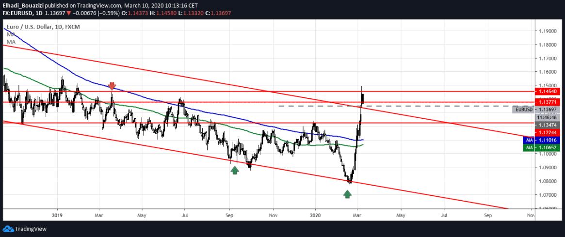 EURUSD DAILY اليورو دولار 1