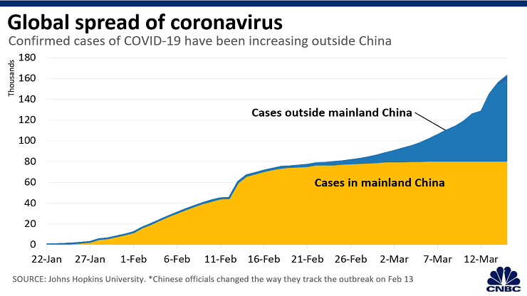 china vs global virus spread