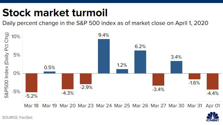 stock market تذبذب أسواق الاسهم