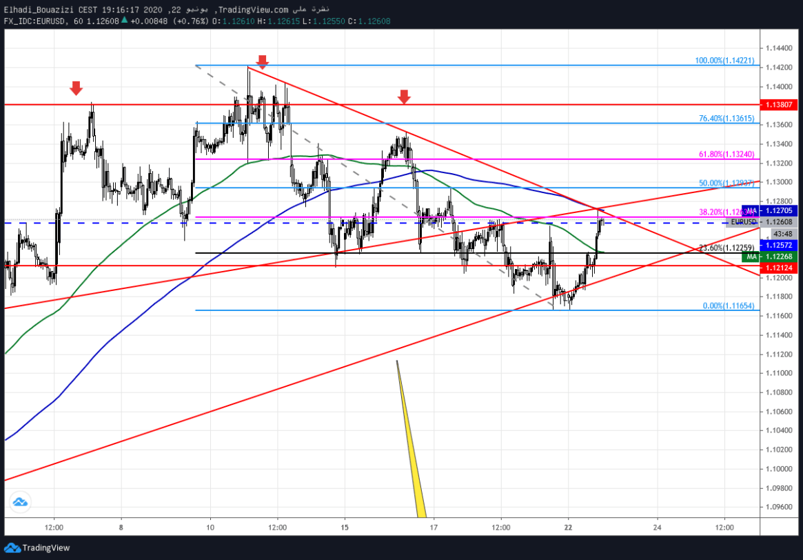 EURUSD اليورو دولار 41