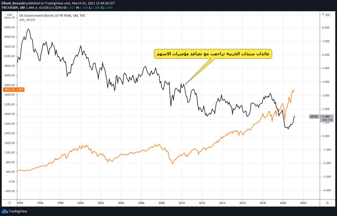 bond vs sp 500