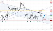 احتمال صعود أسعار الذهب بعد اختبار مستوى الدعم المحوري 1782
