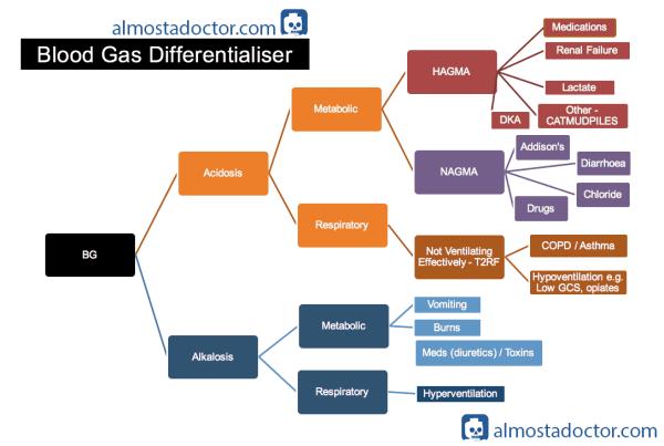 Causes of Metabolic Acidosis