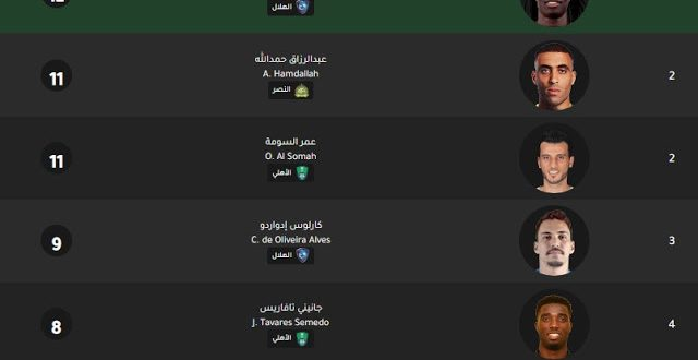جدول ترتيب هدافي الدوري السعودي 2020 الموقع المثالي