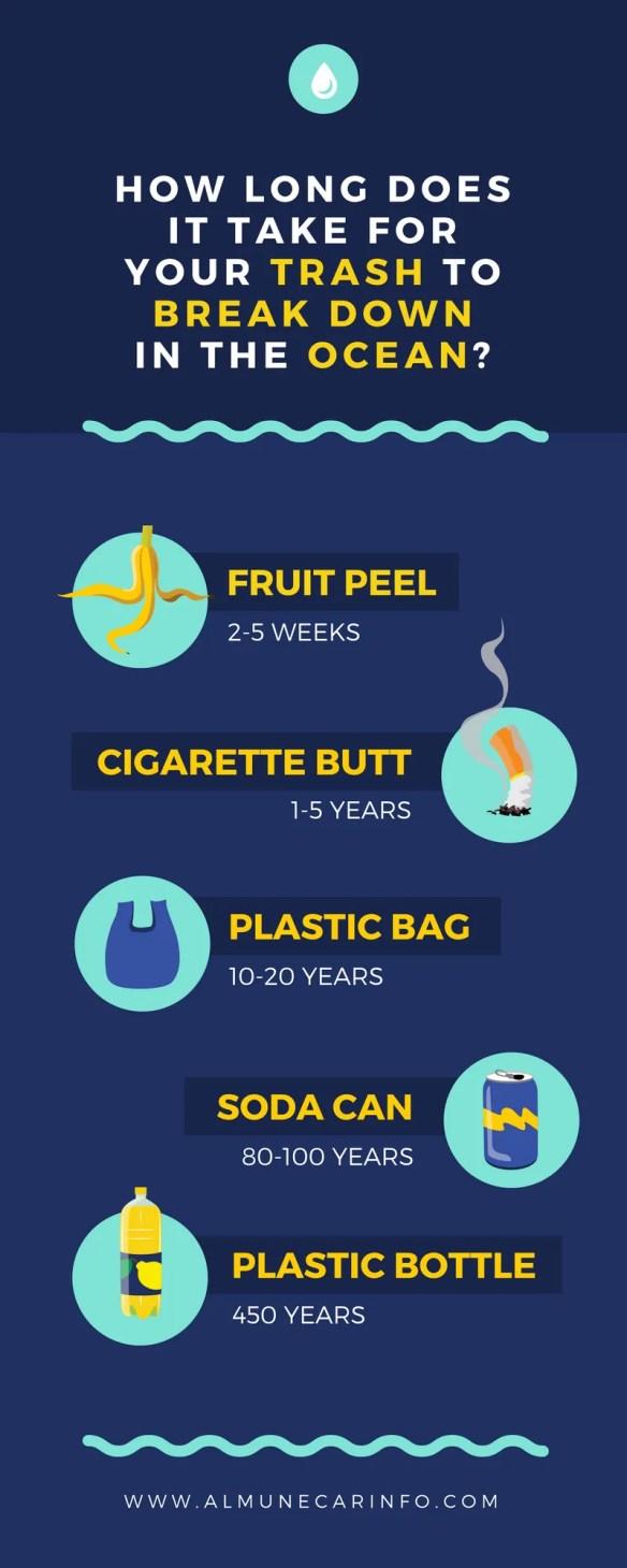 How To Recycle In Spain - What Goes In Each Bin