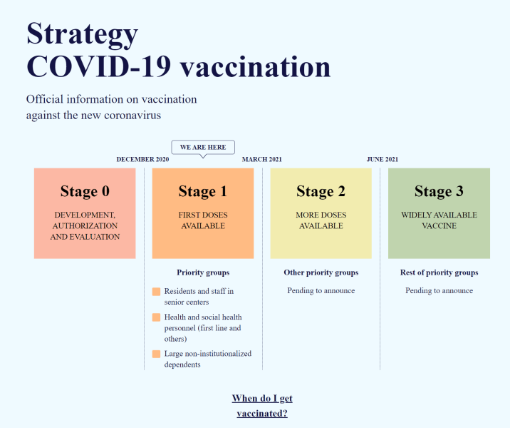 spain covid vaccination plan. Read more on Almunecarinfo.com