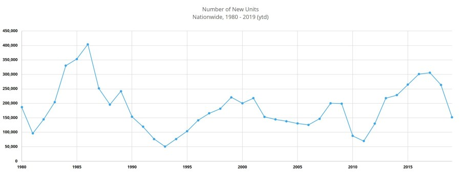 Number of New Units Nationwide