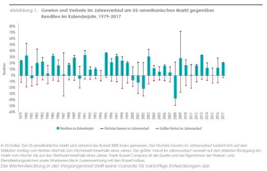 Abbildung 1 Gewinn und Verlust im Jahresverlauf US 1979-2017