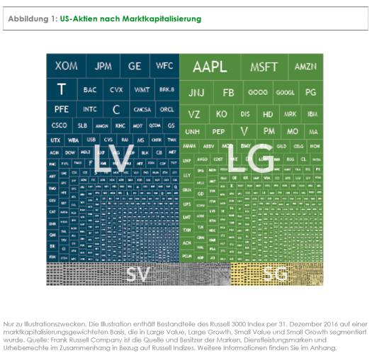 Abbildung 1: US-Aktien nach Marktkapitalisierung