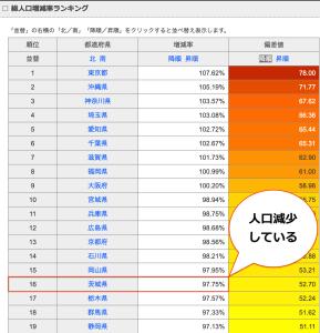 県別総人口増減率ランキング(2006年から2016年)出展:総務省 人口推計 https://todo-ran.com/t/kiji/17181