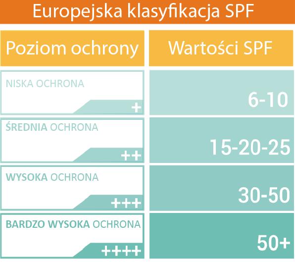 Europejska klasyfikacja SPF