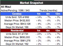 Market Look at 3 Popular South Kihei Condos