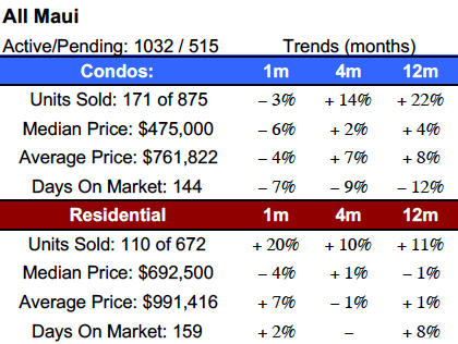 Maui Market Shifting? Maui Real Estate Market June 2018