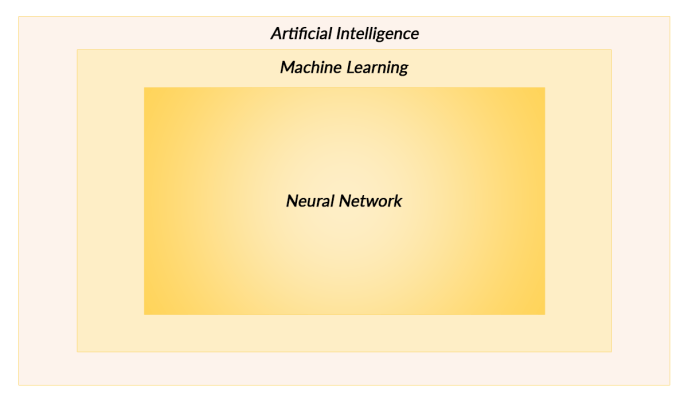 how AI and ML works