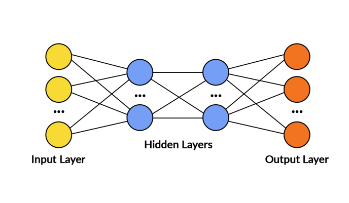 Artificial Neural Networks ANNs