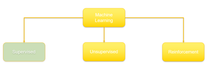 Machine learning (ML)