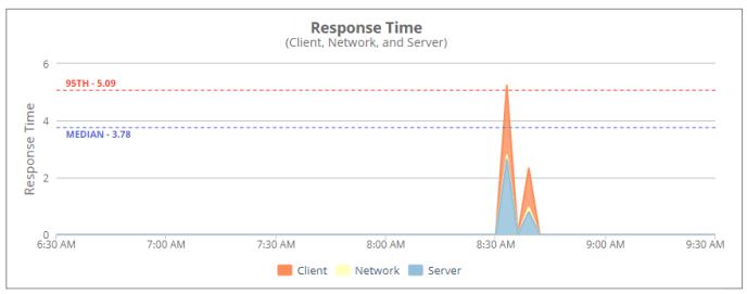 NetSuite data center