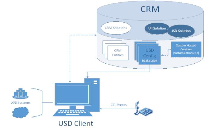 USD client
