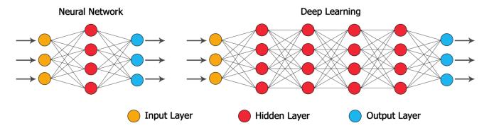 Neural Network vs Deep neural network