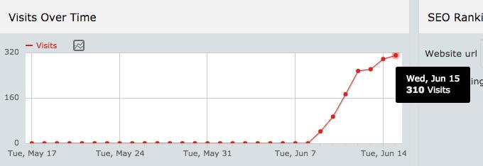 ranking graph