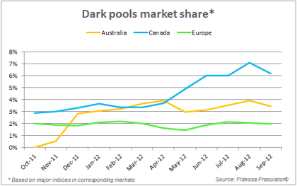 Dark-pools-market-share-blog-16-oct-124