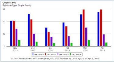 Sold-Listings-In-The-FMLS-Market-Stats-Alpharetta-Zips
