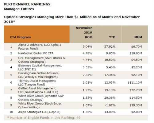 Alpha Z Advisors, LLC ranked number 1 by Barclay Hedge for November 2016, in the category Options Strategies