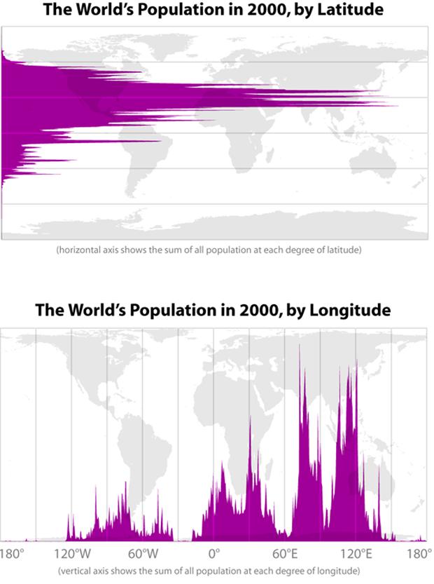 Distribución de la población mundial por latitud y longitud