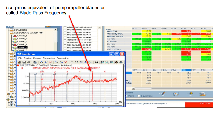 Vibration Analysis RPM Result