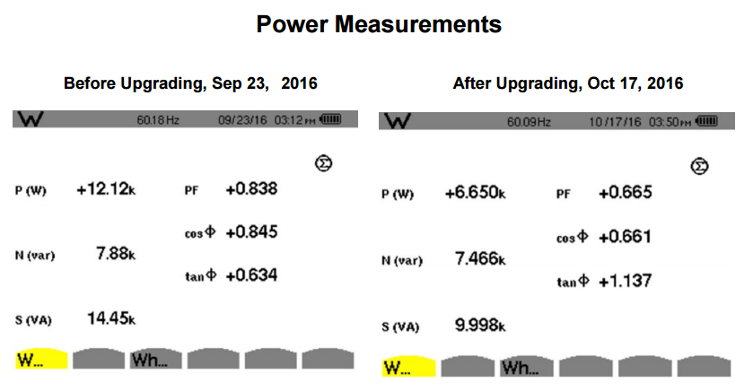 Power Measurements