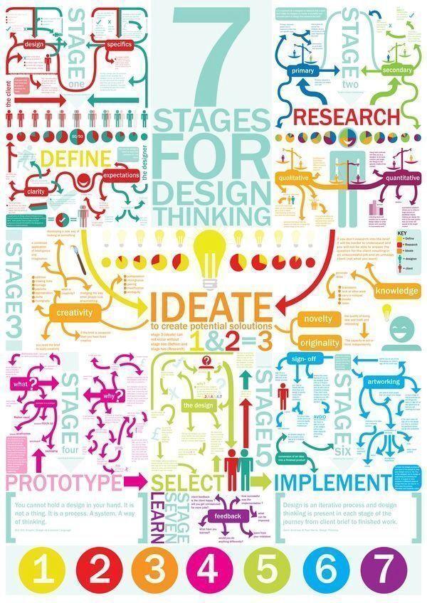 Las fases de un Design Thinking Coaching
