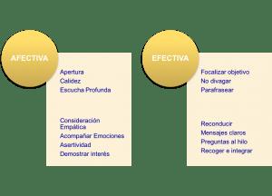 Comunicación Afectiva y Efectiva