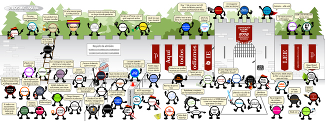 Blogmic Anual 2008 1 de 4 escenarios