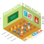 Infografía con cifras sobre educación y violencia en Venezuela