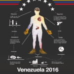 Infografía con cifras sobre trabajo, alimentación y Violencia en Venezuela
