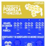 Infografía con cifras sobre la pobreza en Venezuela