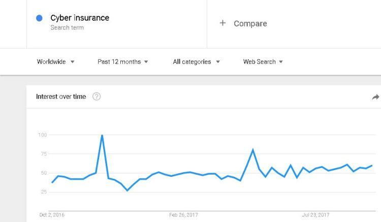 grafik cyber insurance di dunia menurut google trend