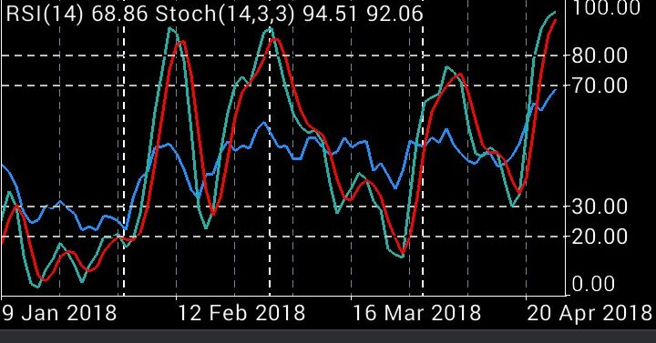 grafik RSI-STOCH USD Index 26 April 2018