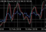 grafik RSI-STOCH USD Index 26 April 2018